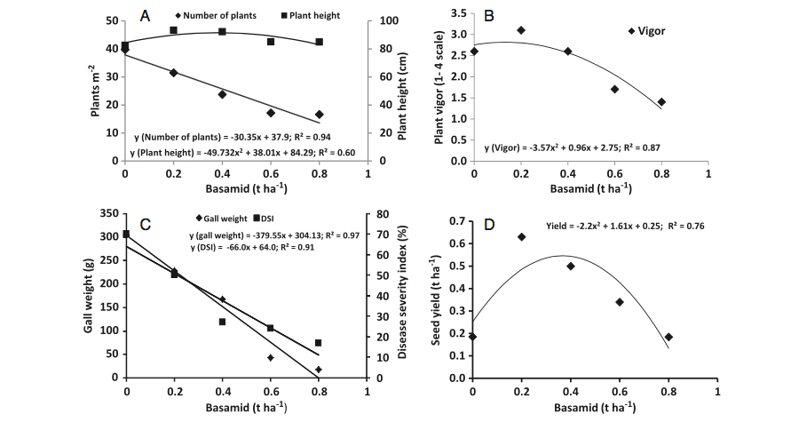 dazomet clubroot effects